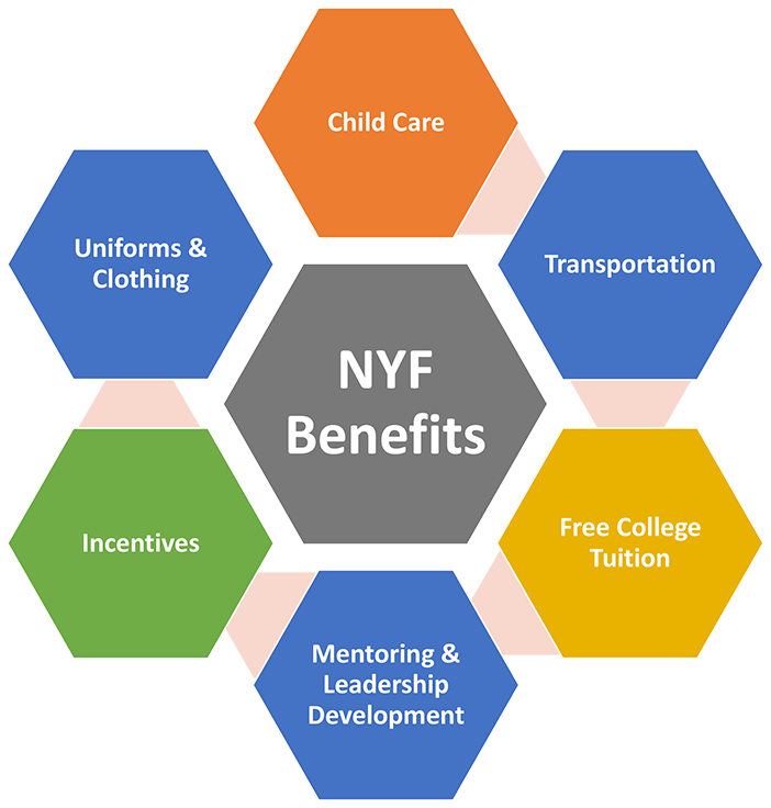 The Benefits of NYF - Child Care, Transportation, Free College Tuition, Mentoring and Leadership Development, Incentives, and Uniforms and Cloting